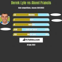 Derek Lyle vs Akeel Francis h2h player stats