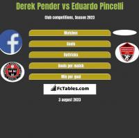 Derek Pender vs Eduardo Pincelli h2h player stats