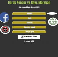 Derek Pender vs Rhys Marshall h2h player stats