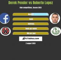Derek Pender vs Roberto Lopez h2h player stats