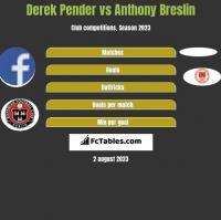 Derek Pender vs Anthony Breslin h2h player stats