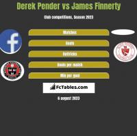 Derek Pender vs James Finnerty h2h player stats