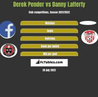 Derek Pender vs Danny Lafferty h2h player stats