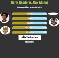 Derik Osede vs Alex Munoz h2h player stats
