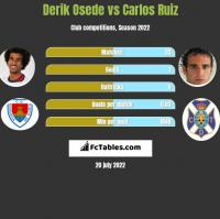 Derik Osede vs Carlos Ruiz h2h player stats
