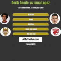 Derik Osede vs Isma Lopez h2h player stats