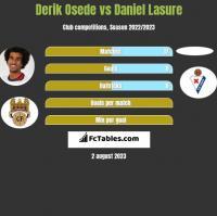 Derik Osede vs Daniel Lasure h2h player stats