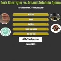 Derk Boerrigter vs Arnaud Sutchuin Djoum h2h player stats