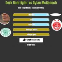 Derk Boerrigter vs Dylan McGeouch h2h player stats