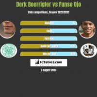 Derk Boerrigter vs Funso Ojo h2h player stats