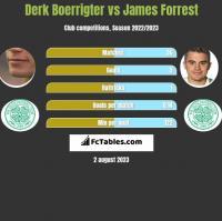 Derk Boerrigter vs James Forrest h2h player stats