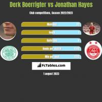 Derk Boerrigter vs Jonathan Hayes h2h player stats