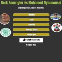 Derk Boerrigter vs Mohamed Elyounoussi h2h player stats