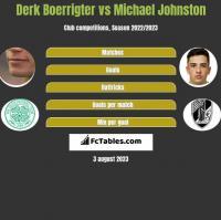 Derk Boerrigter vs Michael Johnston h2h player stats