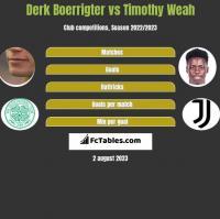 Derk Boerrigter vs Timothy Weah h2h player stats