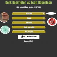 Derk Boerrigter vs Scott Robertson h2h player stats