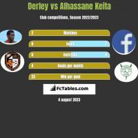 Derley vs Alhassane Keita h2h player stats