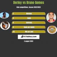 Derley vs Bruno Gomes h2h player stats
