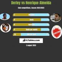 Derley vs Henrique Almeida h2h player stats