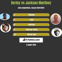 Derley vs Jackson Martinez h2h player stats
