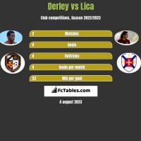 Derley vs Lica h2h player stats
