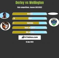 Derley vs Wellington h2h player stats