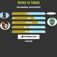 Derley vs Tabata h2h player stats