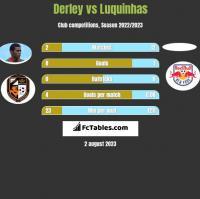 Derley vs Luquinhas h2h player stats