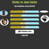 Derley vs Joao Carlos h2h player stats