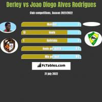 Derley vs Joao Diogo Alves Rodrigues h2h player stats
