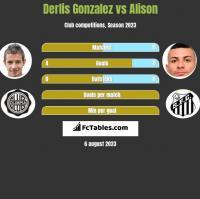 Derlis Gonzalez vs Alison h2h player stats