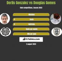 Derlis Gonzalez vs Douglas Gomes h2h player stats