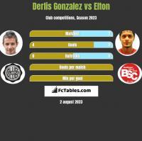 Derlis Gonzalez vs Elton h2h player stats