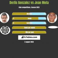 Derlis Gonzalez vs Jean Mota h2h player stats