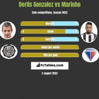 Derlis Gonzalez vs Marinho h2h player stats