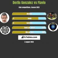 Derlis Gonzalez vs Flavio h2h player stats