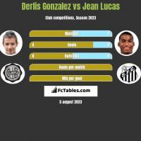 Derlis Gonzalez vs Jean Lucas h2h player stats