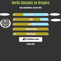 Derlis Gonzalez vs Gregore h2h player stats