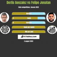 Derlis Gonzalez vs Felipe Jonatan h2h player stats