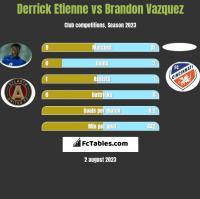 Derrick Etienne vs Brandon Vazquez h2h player stats