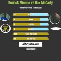 Derrick Etienne vs Dax McCarty h2h player stats