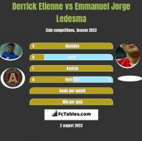 Derrick Etienne vs Emmanuel Jorge Ledesma h2h player stats