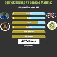 Derrick Etienne vs Gonzalo Martinez h2h player stats