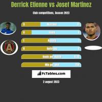 Derrick Etienne vs Josef Martinez h2h player stats