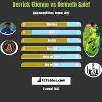 Derrick Etienne vs Kenneth Saief h2h player stats