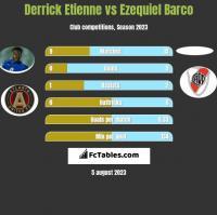 Derrick Etienne vs Ezequiel Barco h2h player stats