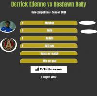 Derrick Etienne vs Rashawn Dally h2h player stats