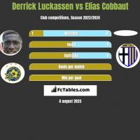 Derrick Luckassen vs Elias Cobbaut h2h player stats