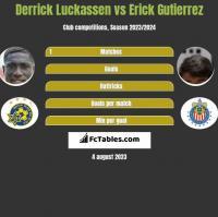 Derrick Luckassen vs Erick Gutierrez h2h player stats