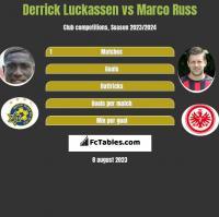 Derrick Luckassen vs Marco Russ h2h player stats